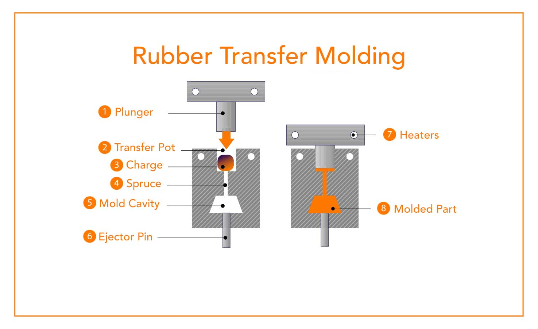 rubber transfer molding process diagram
