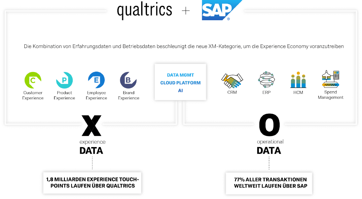 Experience Data and Operational Data