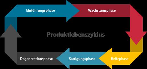 Produktlebenszyklus Phasen