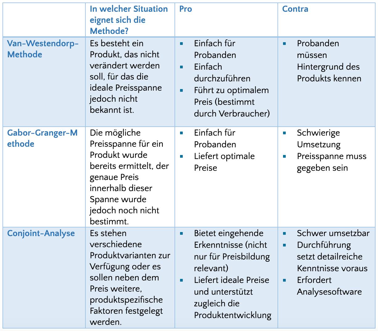 Tabelle zur Preisbildung