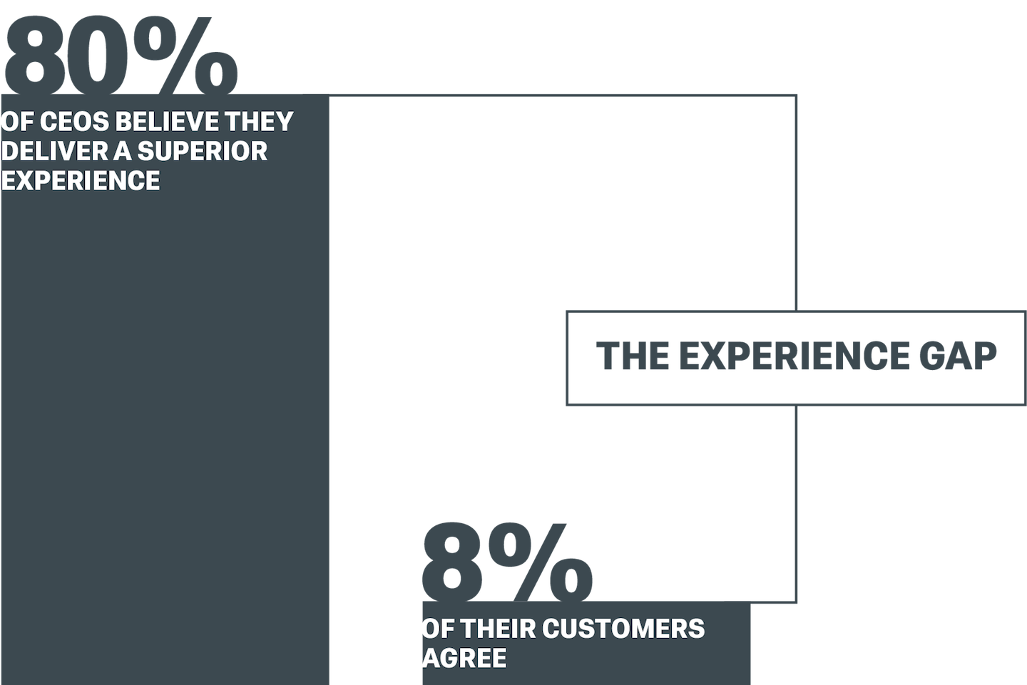 80% of CEOs believe they deliver a superior experience; 8% of their cusotmers agree