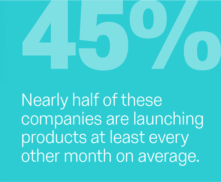 45% - Nearly half of these companies are launching products at least every other month on average.