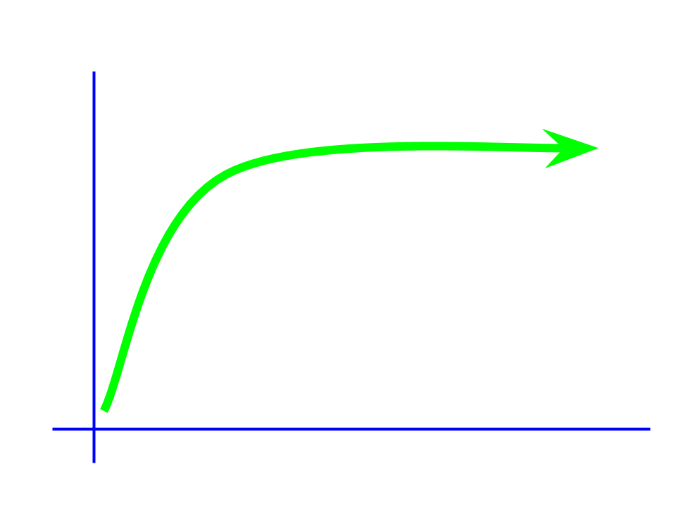 A common efficiency graph.
