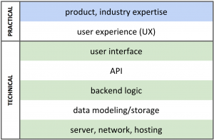 An example of a web developer's stack