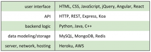 Some tools, frameworks, languages used in different layers of stack