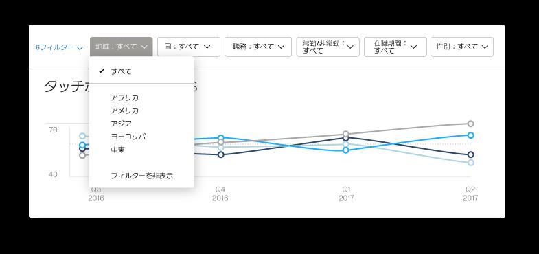 従業員管理システム内の国選択画面と折れ線グラフ