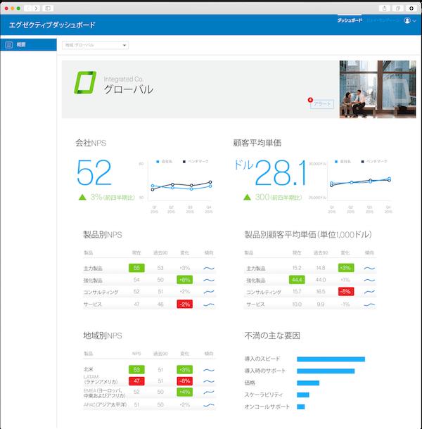 顧客経験分析エグゼクティブダッシュボード画面