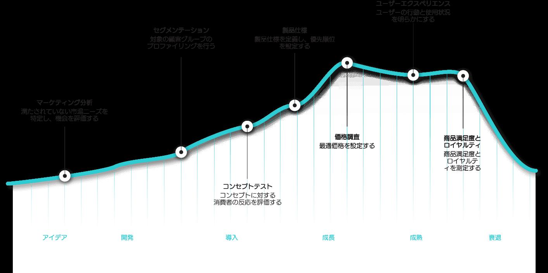 製品生産から販売、購入,製品の評判及びその分析に至るサイクル図
