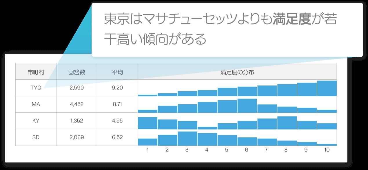 AIで顧客体験データ同志の相関性分析をした画面