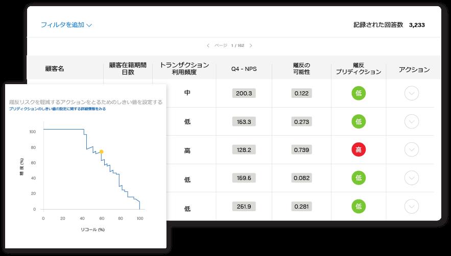 Qualtrics カスタマーアナリティクス予測ダッシュボードのイメージ