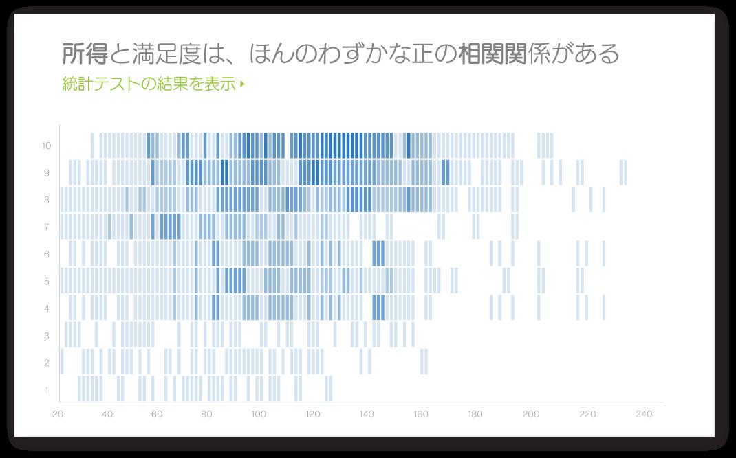 クアルトリクス 定性評価画面 - 統計分析による従業員の退職および離職の結果画面イメージ