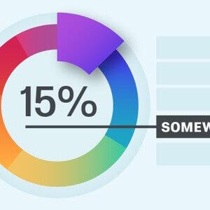Transactional Customer Effort Score (CES)