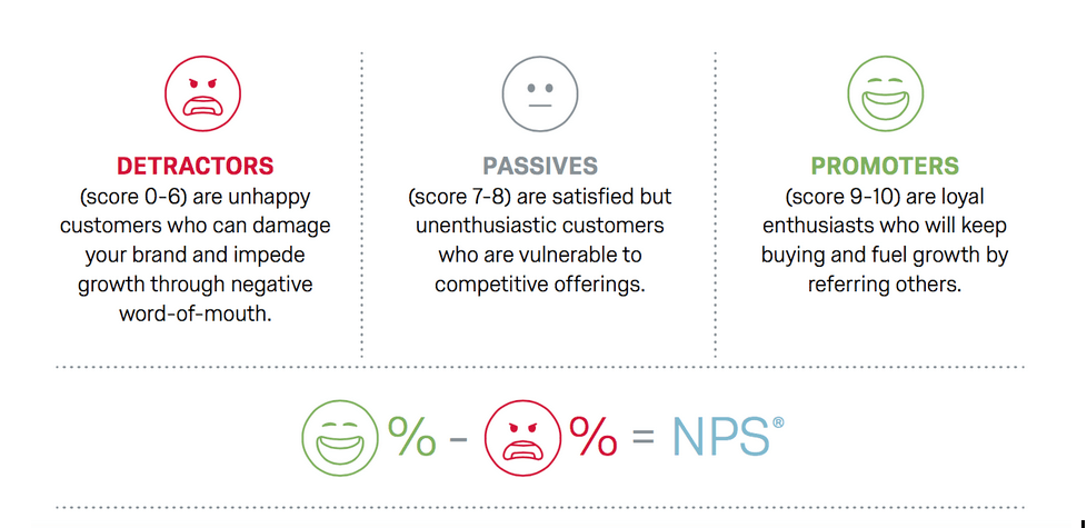 What is Net Promoter Score© (NPS)? Definition & Examples