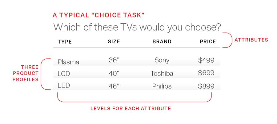 choice task