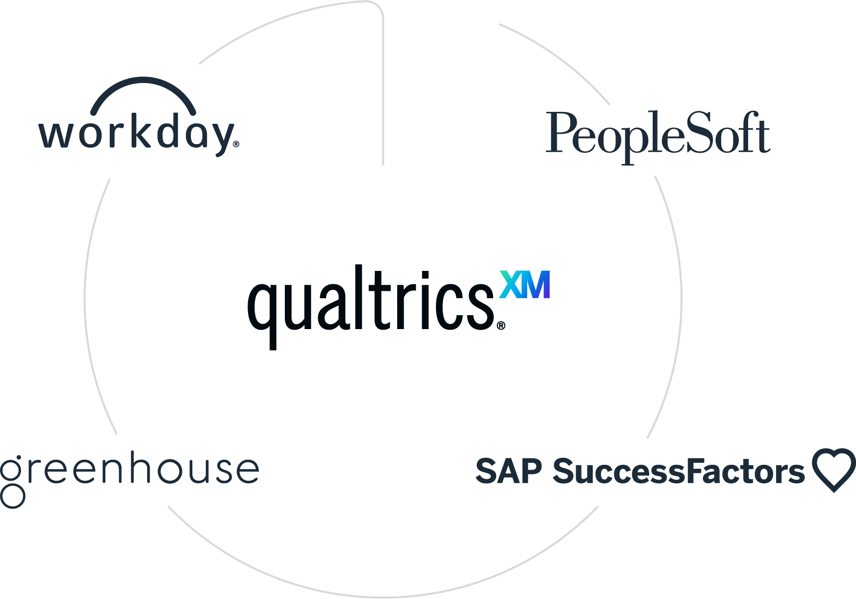 Qualtrics integrations with Workday, Peoplesoft, SAP SuccessFactors, Greenhouse and others