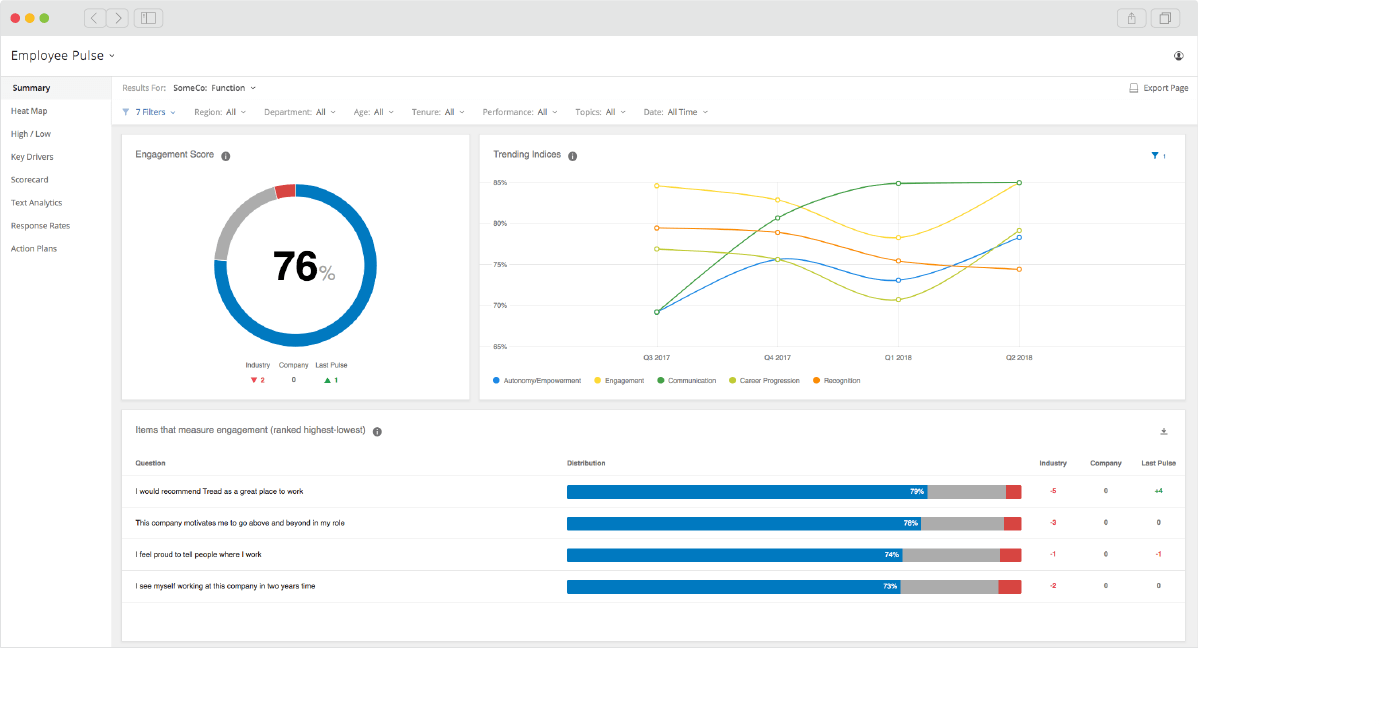 Qualtrics Employee Pulse Dashboard