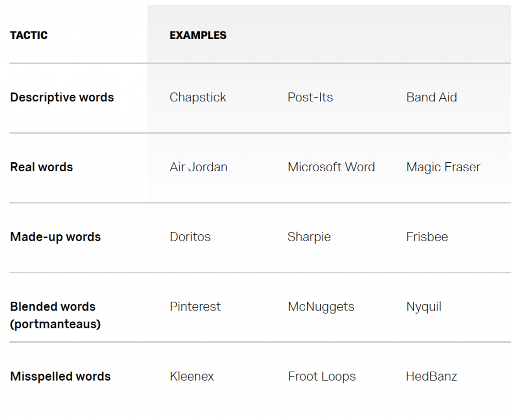 Product naming tactics chart