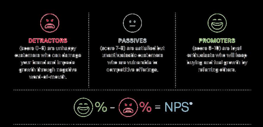 Net Promoter Score (NPS) Survey Template & Questions | Qualtrics