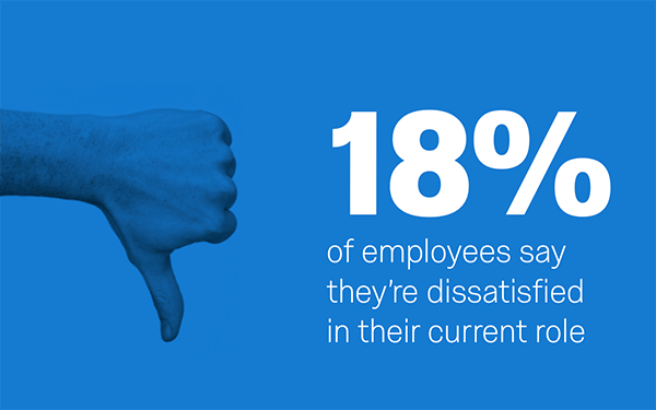 18% of employees dissatisfied