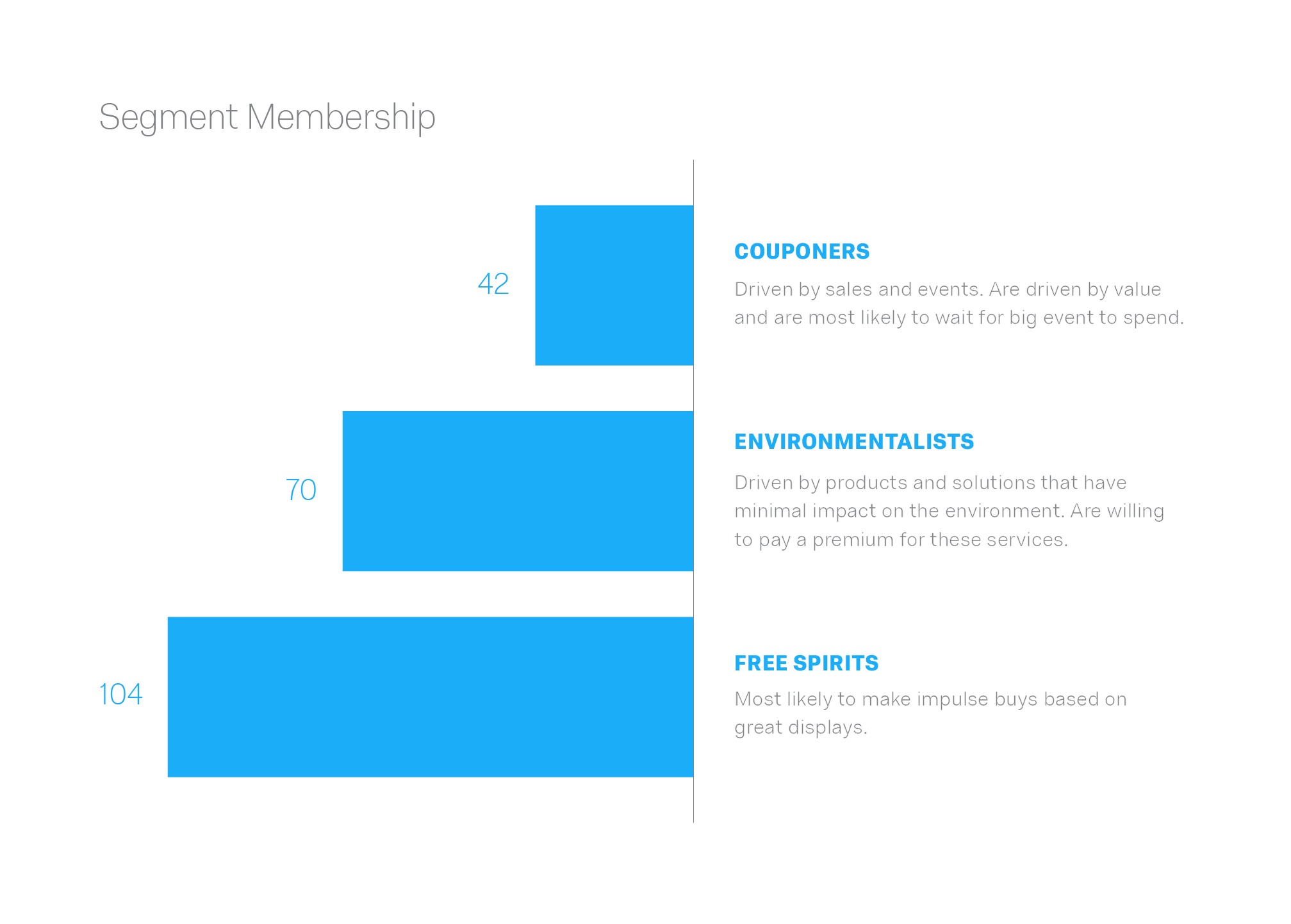 segment customers for memberships