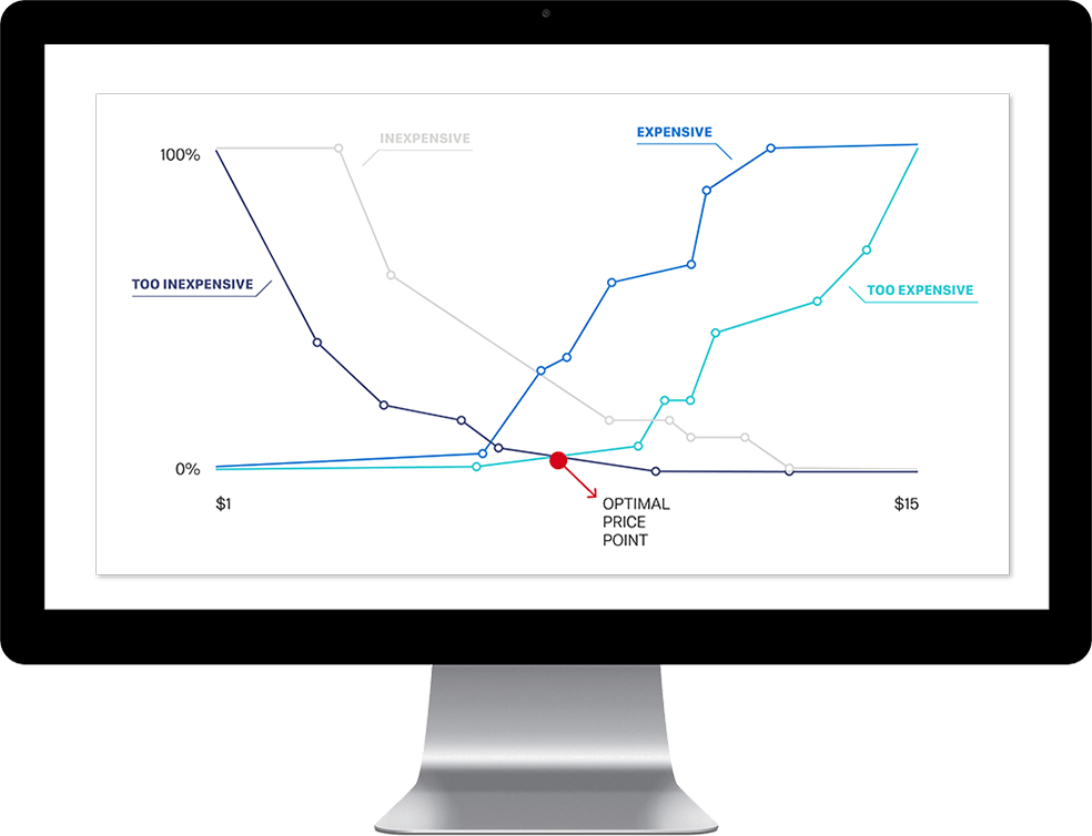Pricing Research Software: Find The Perfect Price | Qualtrics