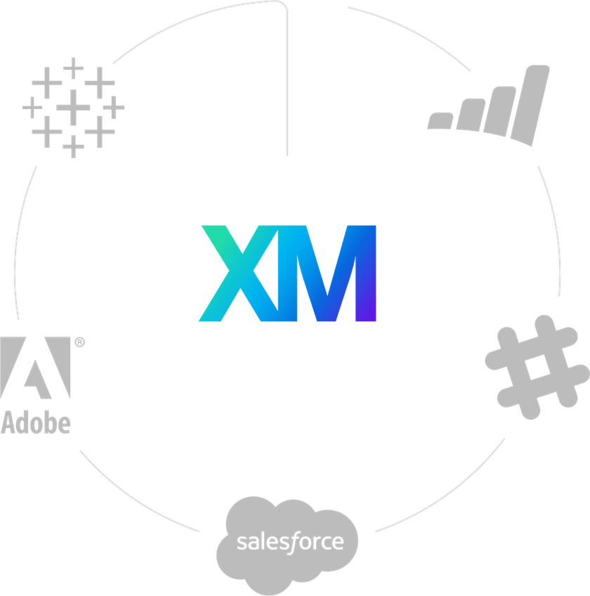 closed loop CX integrations with crm and customer service