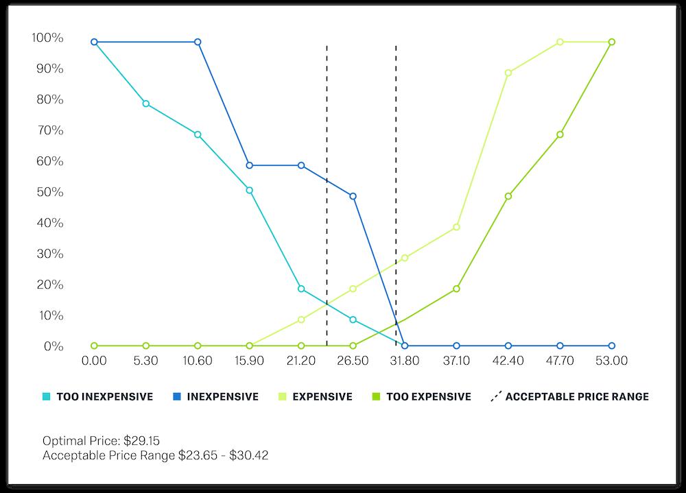 Vanwesterndorp pricing study