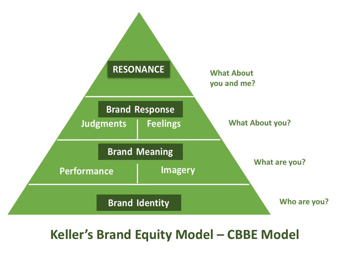 Brand Equity: Keller vs Aaker Brand Equity Models | Qualtrics