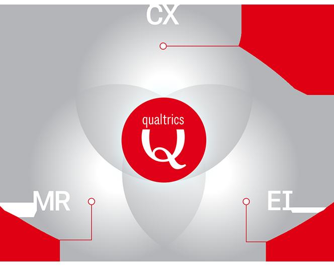 Qualtrics für Finanzdienstleistungen
