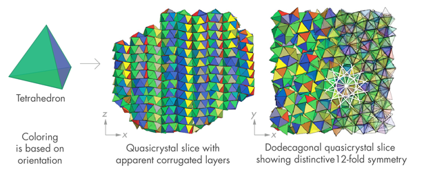 Example of a quasicrystal made up of tetrahedrons