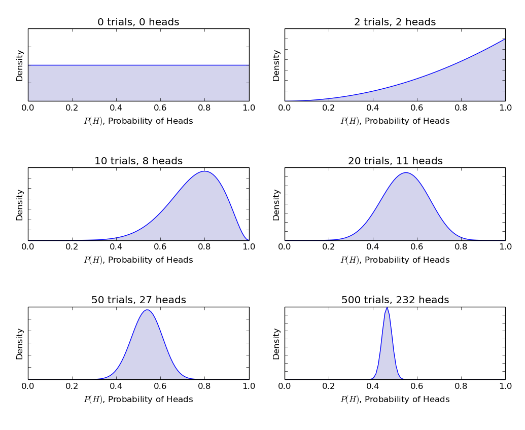Bayesian update using Beta-Binomial Model