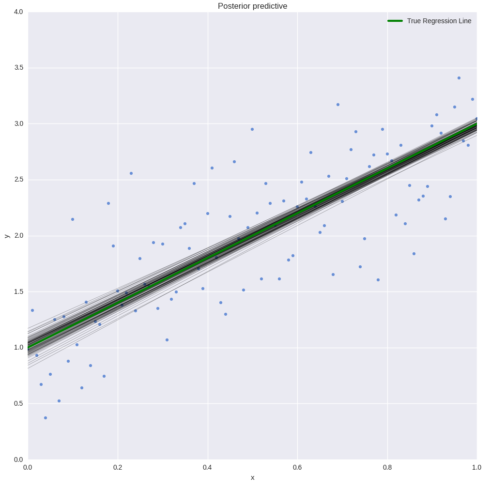 Using PyMC3 GLM module to show a set of sampled posterior regression lines