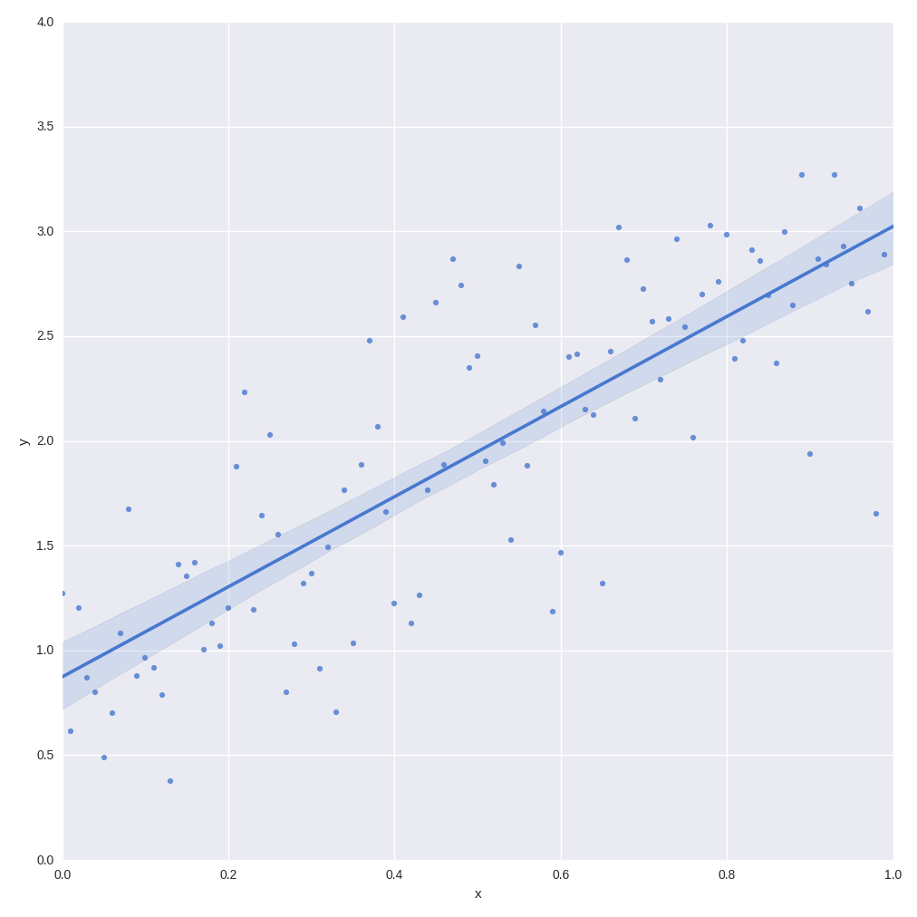 Simulation of noisy linear data via Numpy, pandas and seaborn