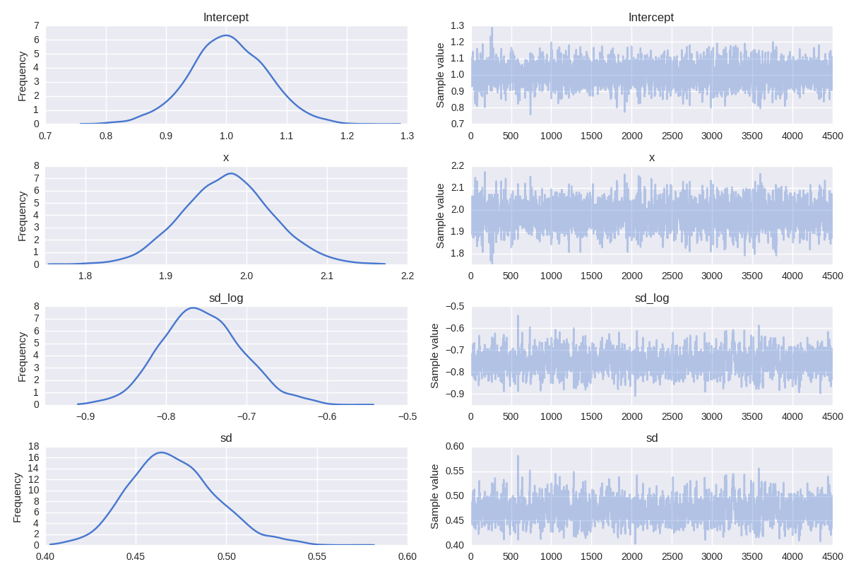 Using PyMC3 to fit a Bayesian GLM linear regression model to simulated data