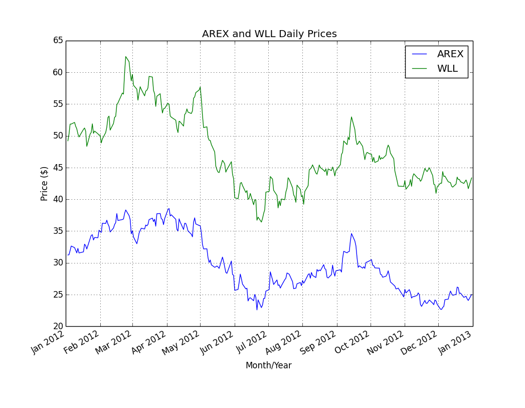 Time series plots of AREX and WLL