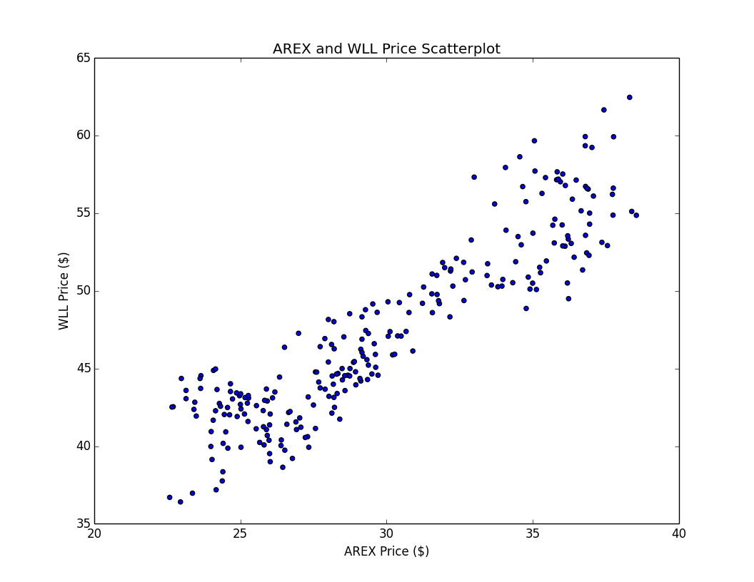 Scatter plot of AREX and WLL prices