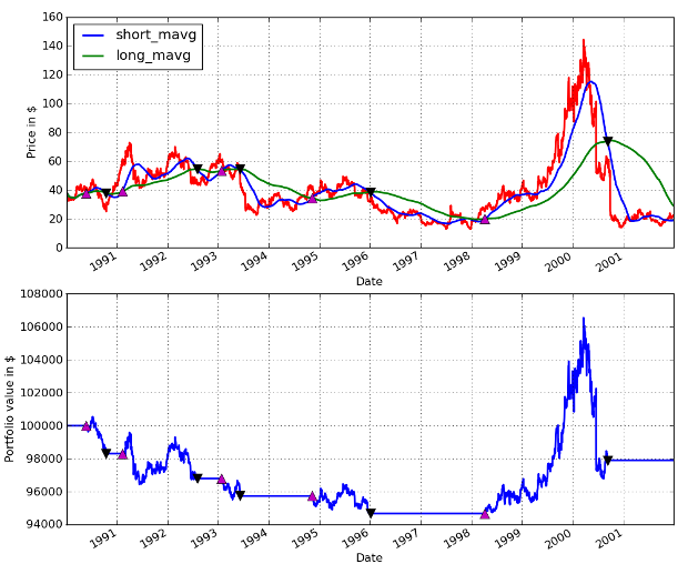 AAPL Moving Average Crossover Performance from 1990-01-01 to 2002-01-01