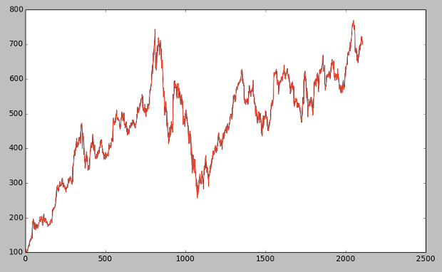 Google price series from 2000-01-01 to 2013-01-01