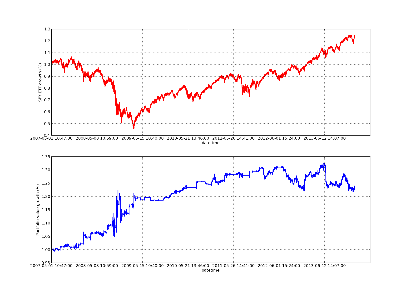 SPY-IWM linear regression hedge-ratio lookback period sensitivity analysis
