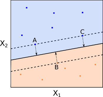 Maximal margin hyperplane with support vectors