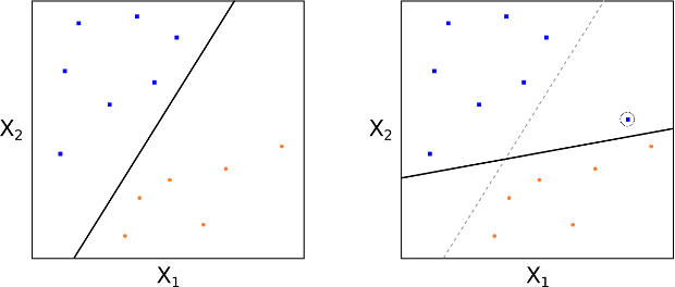 Addition of a single point dramatically changes the MMH line