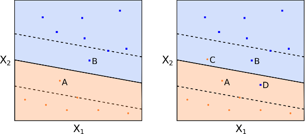 Observations on the wrong side of the margin and hyperplane