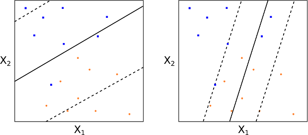 Different values of the tuning parameter C