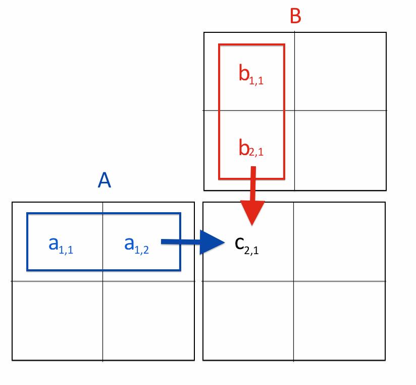 Matrix-Matrix Multiplication on the GPU with Nvidia CUDA | QuantStart