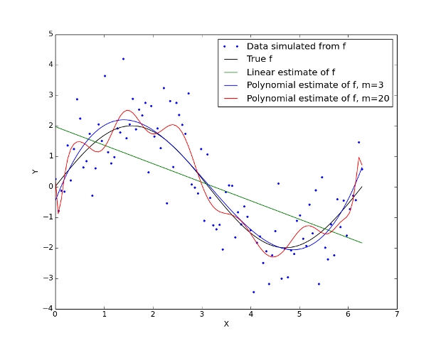 The Bias-Variance Tradeoff in Statistical Machine Learning