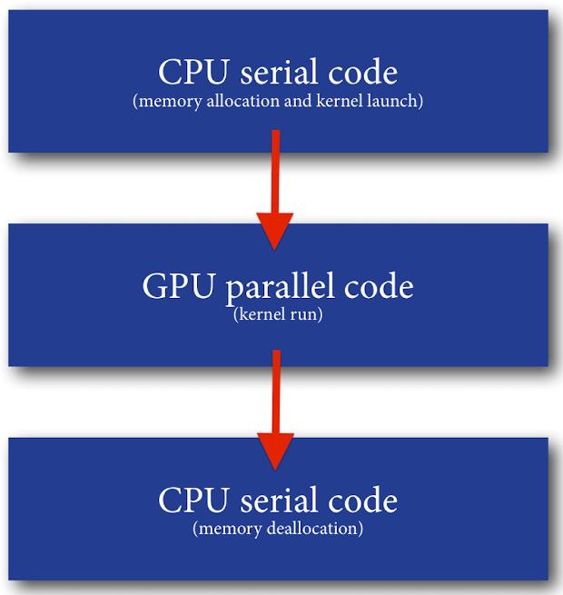 Code flow