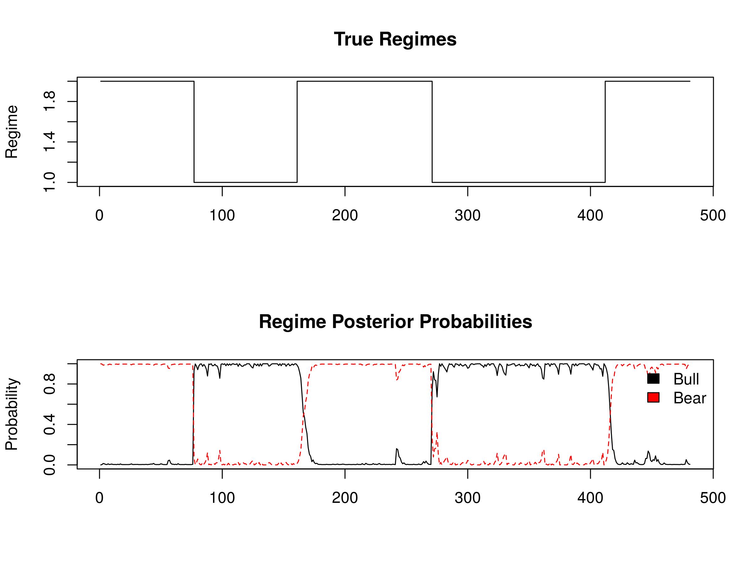 Hidden Markov Models for Regime Detection using R | QuantStart