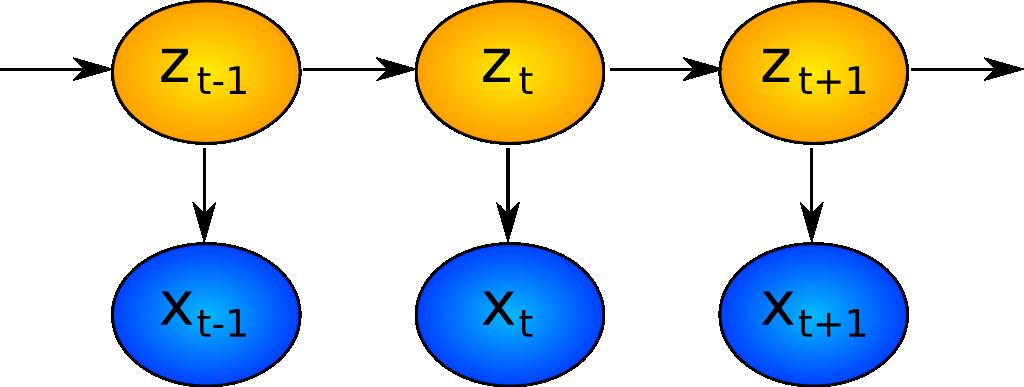 Hidden Markov Model: States and Observations