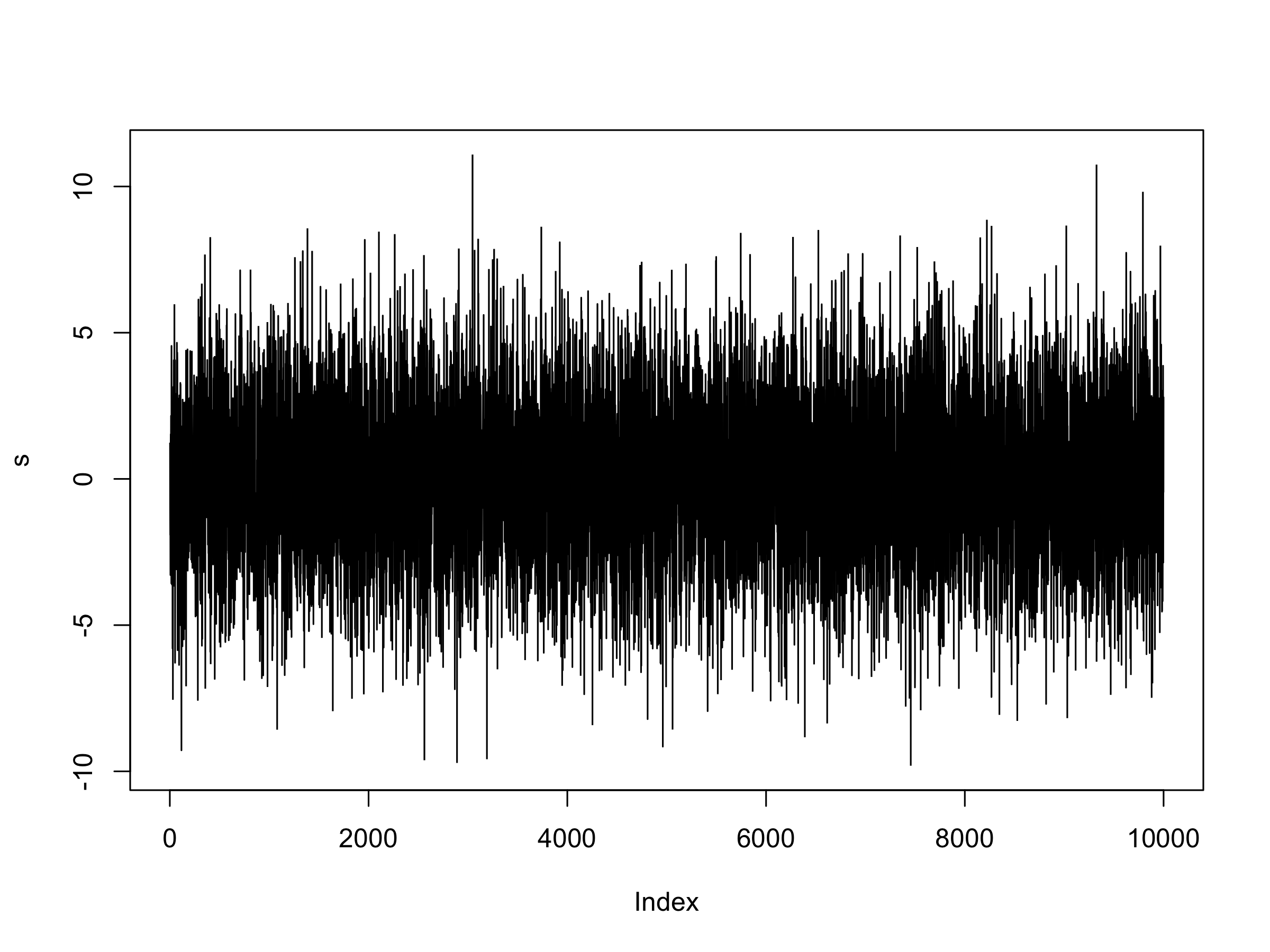 Johansen Test for Cointegrating Time Series Analysis in R
