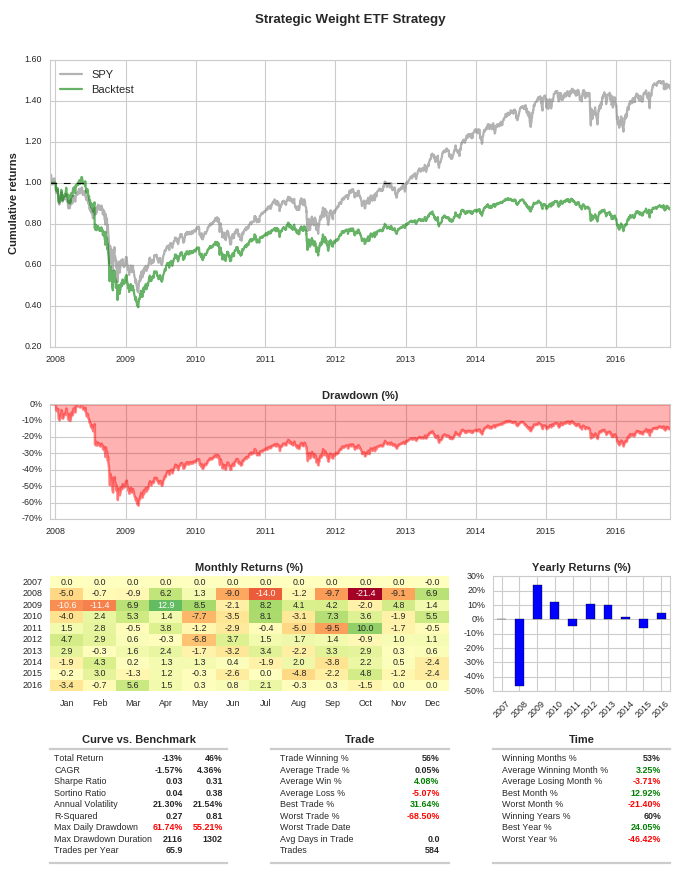 Strategic and Equal Weighted ETF Portfolios in QSTrader